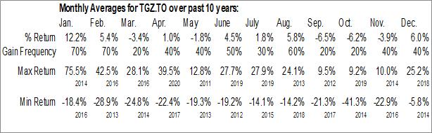 Monthly Seasonal Teranga Gold Corp. (TSE:TGZ.TO)