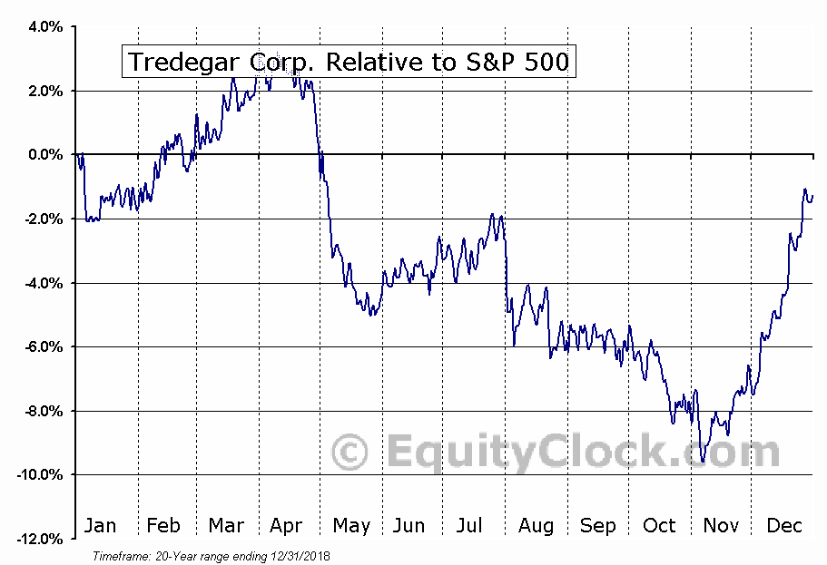 TG Relative to the S&P 500