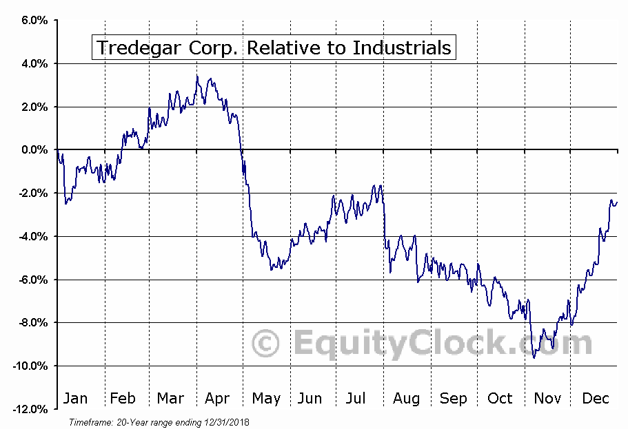 TG Relative to the Sector