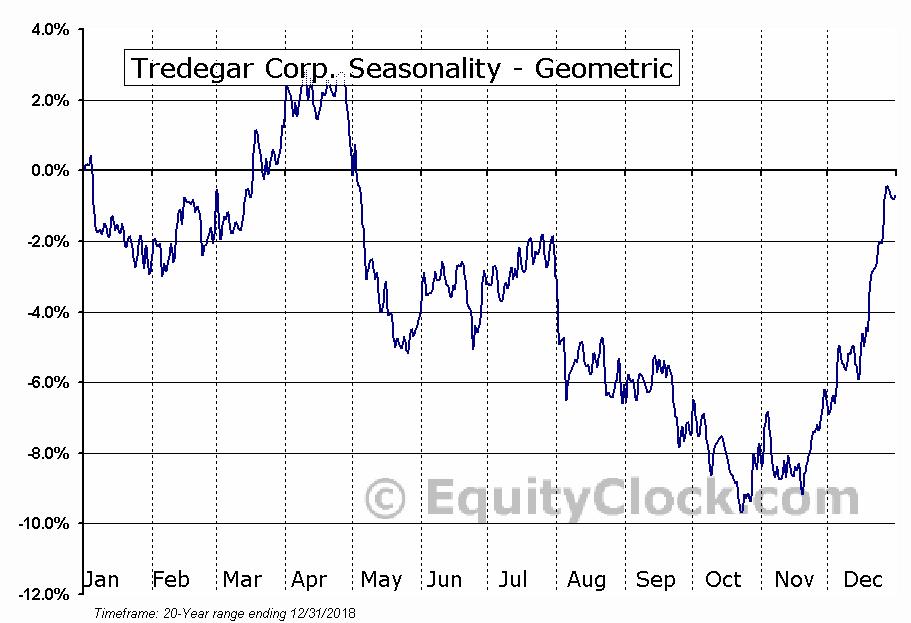 Tredegar Corp. (NYSE:TG) Seasonality