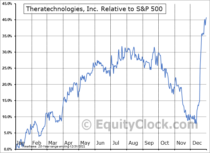 TH.TO Relative to the S&P 500