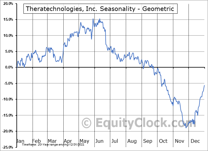 Theratechnologies, Inc. (TSE:TH.TO) Seasonality