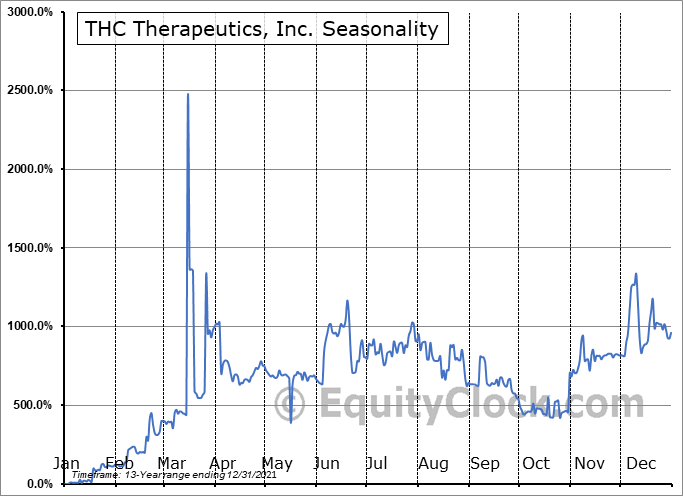 THC Therapeutics, Inc. (OTCMKT:THCT) Seasonality