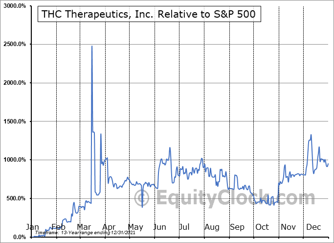 THCT Relative to the S&P 500