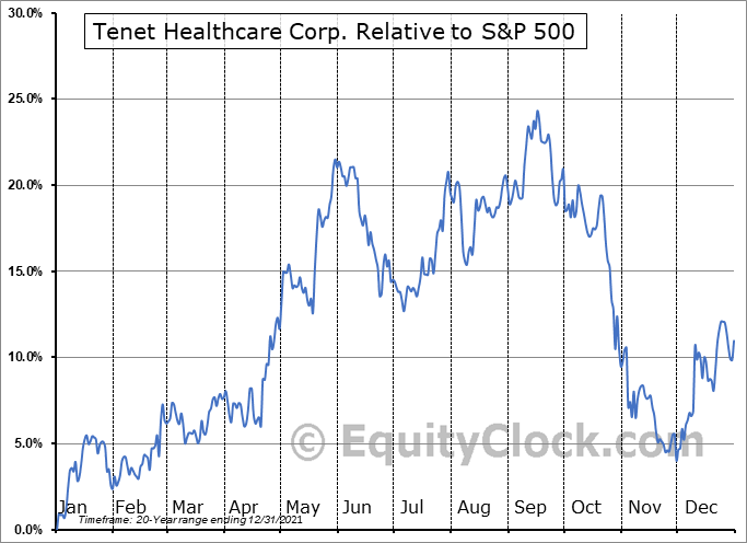 THC Relative to the S&P 500