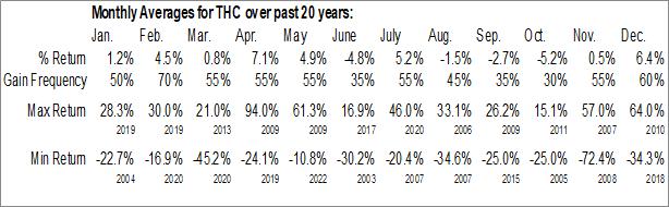 Monthly Seasonal Tenet Healthcare Corp. (NYSE:THC)