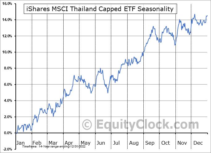 iShares MSCI Thailand Capped ETF (NYSE:THD) Seasonality