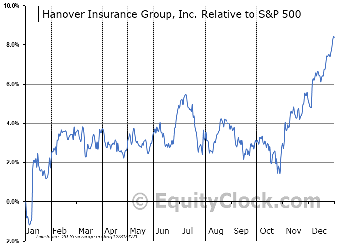 THG Relative to the S&P 500