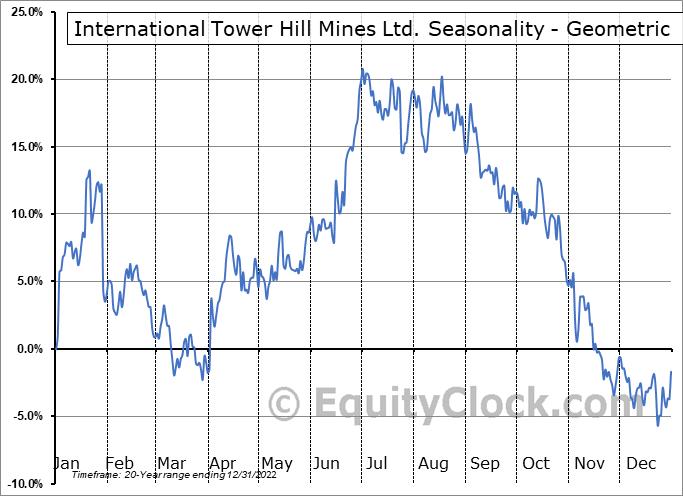 International Tower Hill Mines Ltd. (AMEX:THM) Seasonality