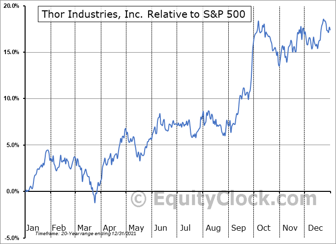 THO Relative to the S&P 500