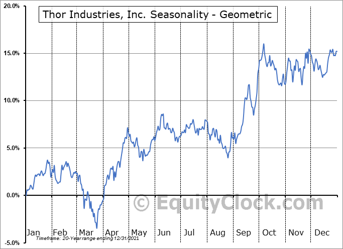 Thor Industries, Inc. (NYSE:THO) Seasonality