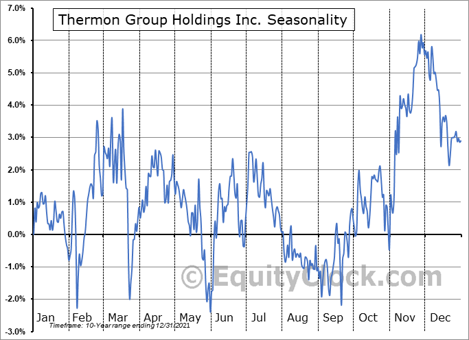 Thermon Group Holdings Inc. (NYSE:THR) Seasonality