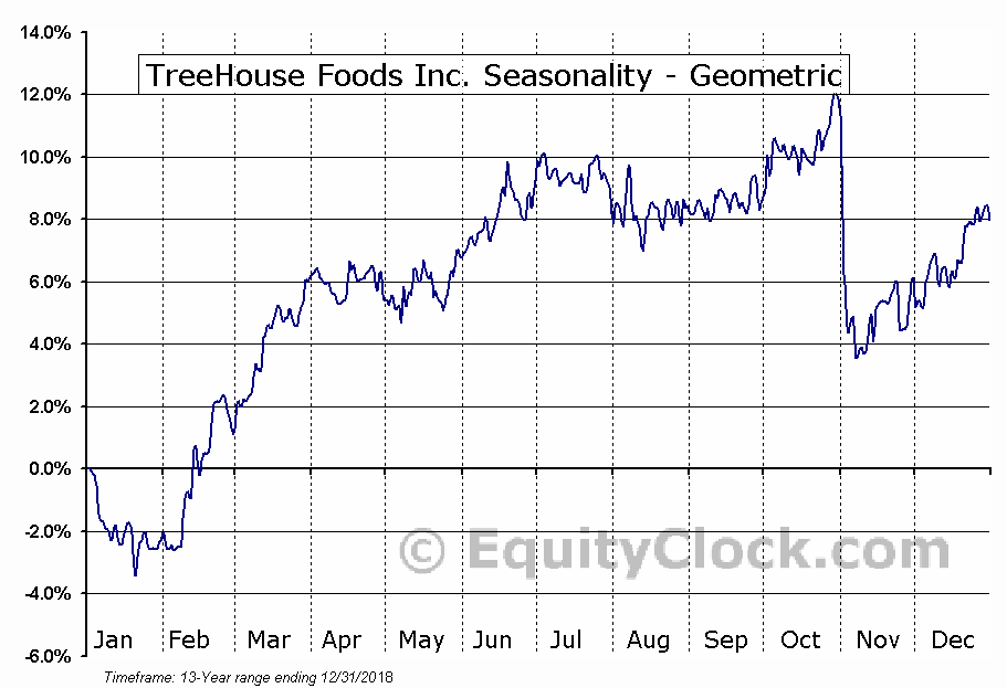 TreeHouse Foods Inc. (NYSE:THS) Seasonality