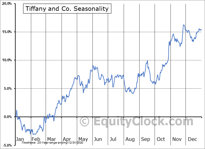 Tiffany & Co. Seasonal Chart