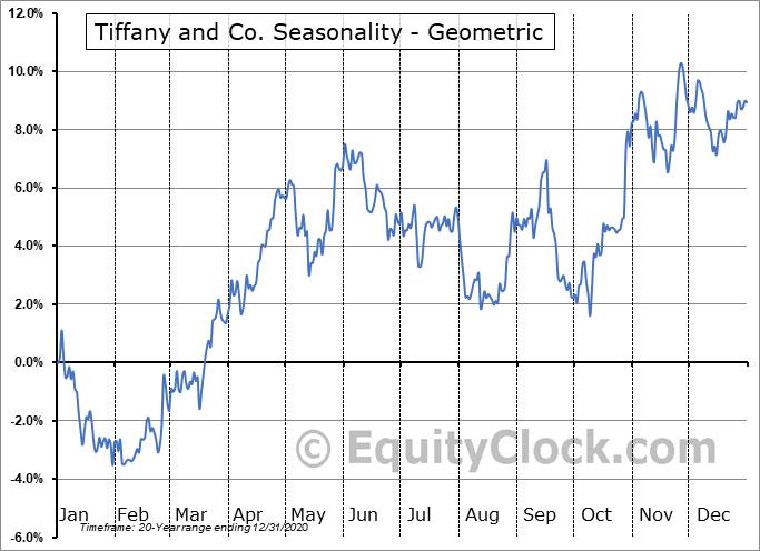 Tiffany and Co. (NYSE:TIF) Seasonality