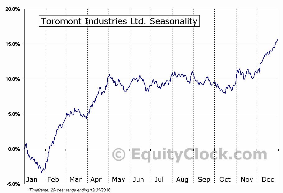 Toromont Industries Ltd.  (TSE:TIH) Seasonality