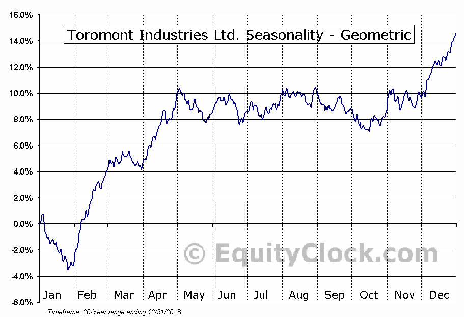 Toromont Industries Ltd. (TSE:TIH.TO) Seasonality