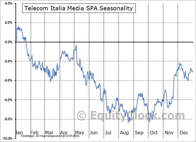 Telecom Italia Media SPA (OTCMKT:TIIAY) Seasonality