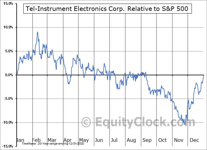 TIKK Relative to the S&P 500