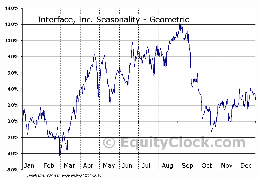 Interface, Inc. (NASD:TILE) Seasonality