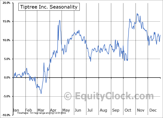 Tiptree Inc. (NASD:TIPT) Seasonality