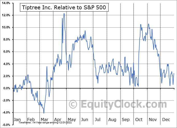 TIPT Relative to the S&P 500