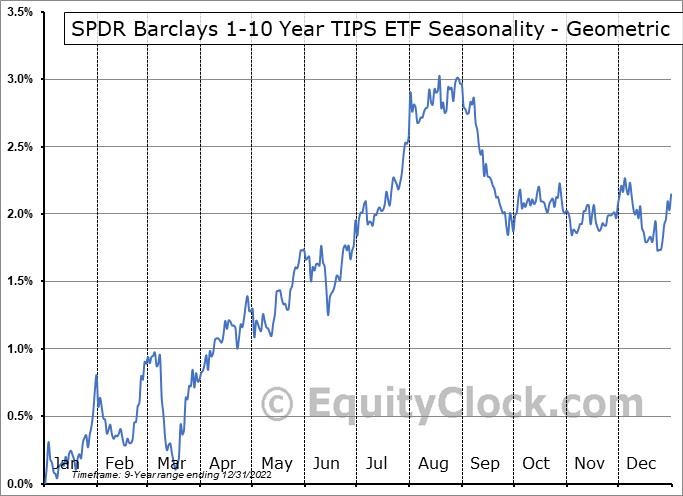 SPDR Barclays 1-10 Year TIPS ETF (AMEX:TIPX) Seasonality