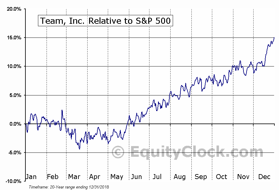 TISI Relative to the S&P 500