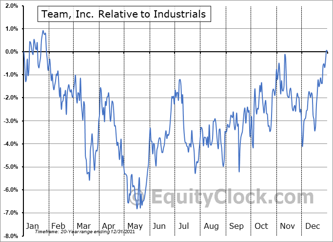 TISI Relative to the Sector