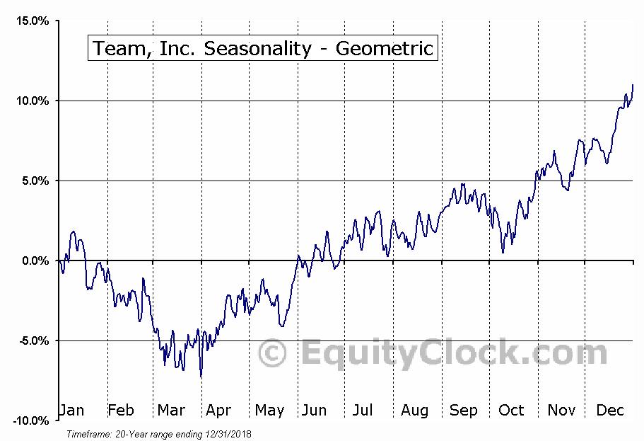 Team, Inc. (NYSE:TISI) Seasonality