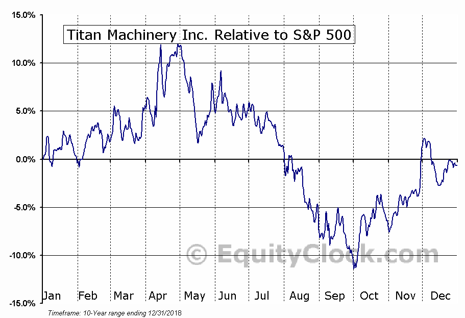 TITN Relative to the S&P 500