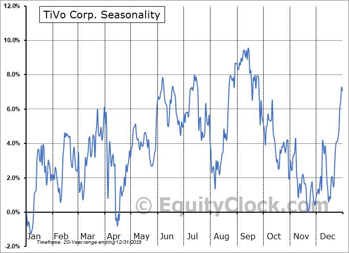 TiVo Corp. (NASD:TIVO) Seasonality