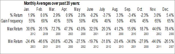 Monthly Seasonal TiVo Corp. (NASD:TIVO)