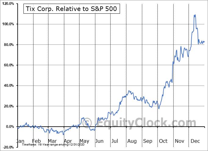 TIXC Relative to the S&P 500