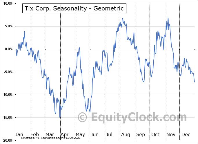 Tix Corp. (OTCMKT:TIXC) Seasonality