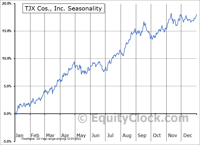 TJX Companies, Inc. (The) Seasonal Chart