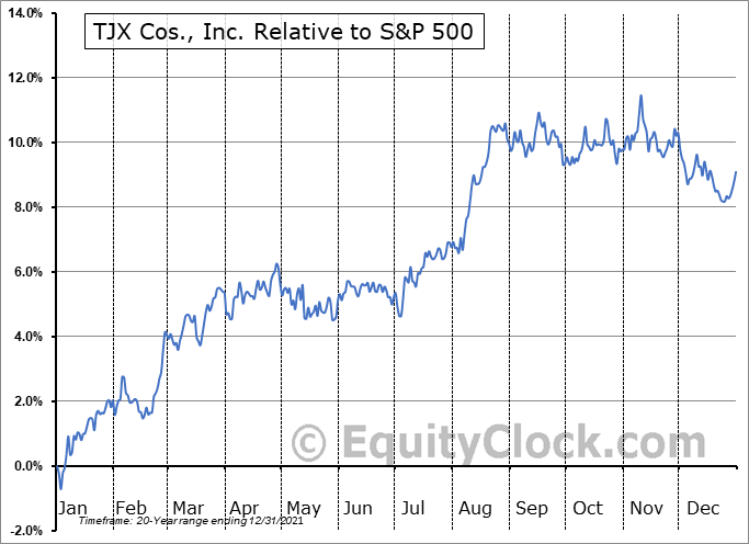TJX Relative to the S&P 500