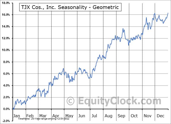 TJX Cos., Inc. (NYSE:TJX) Seasonality