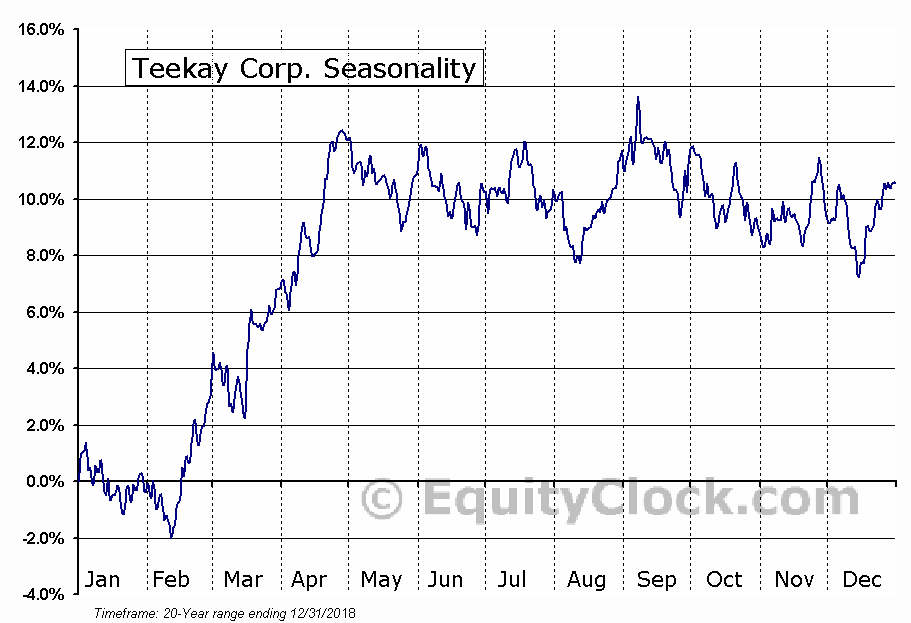Teekay Corporation (TK) Seasonal Chart