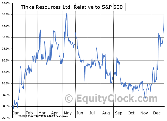 TK.V Relative to the S&P 500