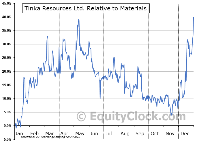 TK.V Relative to the Sector