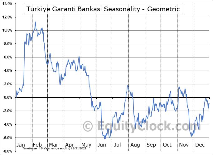 Turkiye Garanti Bankasi (OTCMKT:TKGBY) Seasonality