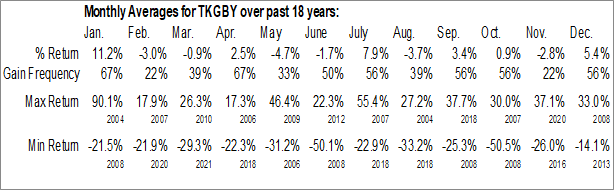 Monthly Seasonal Turkiye Garanti Bankasi (OTCMKT:TKGBY)