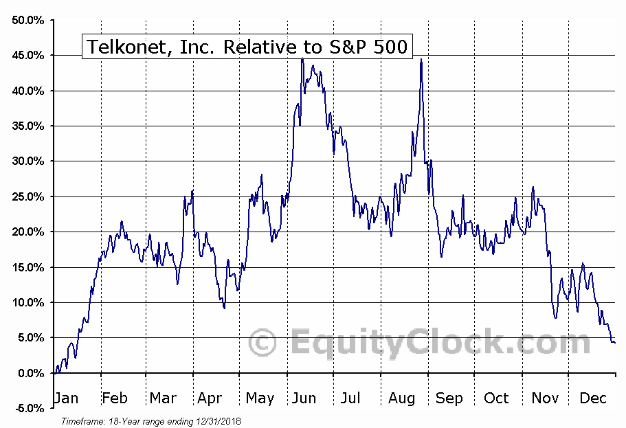 TKOI Relative to the S&P 500