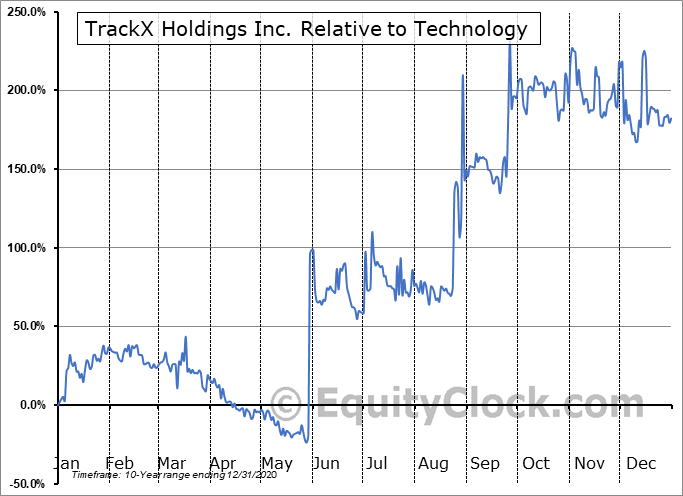 TKX.V Relative to the Sector
