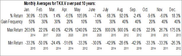 Monthly Seasonal TrackX Holdings Inc. (TSXV:TKX.V)