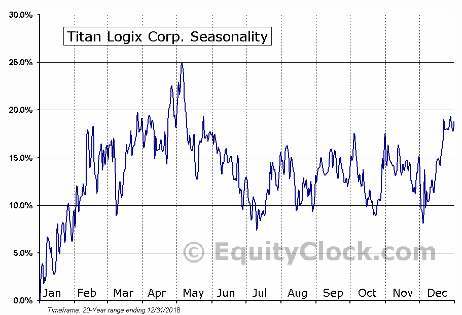 Titan Logix Corp. (TSXV:TLA) Seasonality