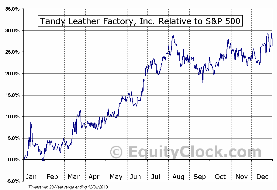 TLF Relative to the S&P 500