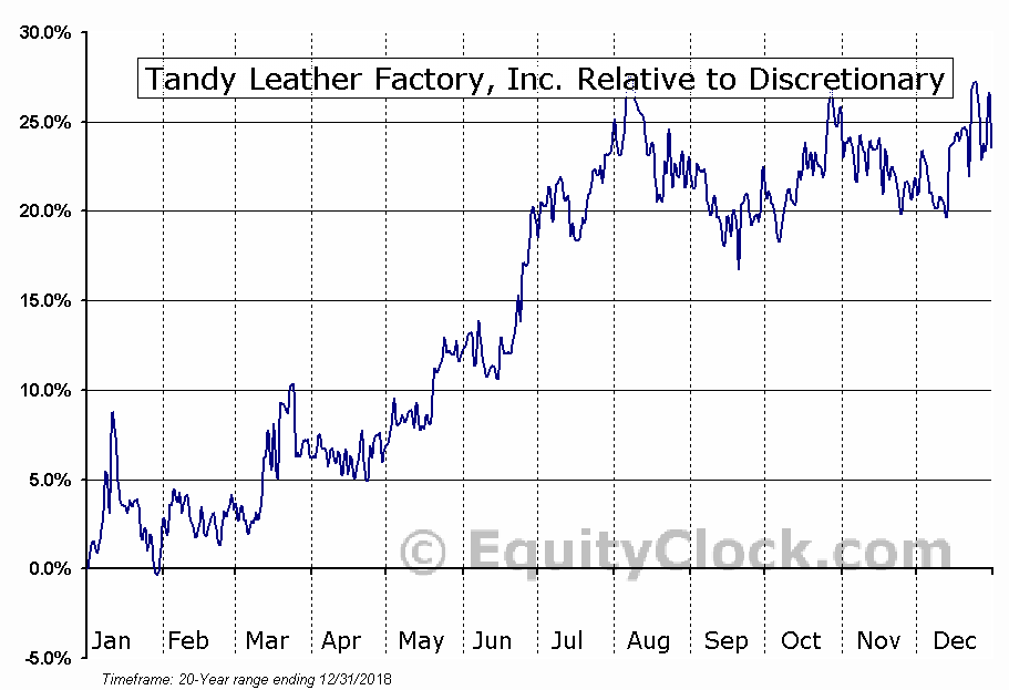 TLF Relative to the Sector