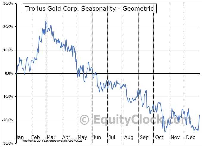 Troilus Gold Corp. (TSE:TLG.TO) Seasonality